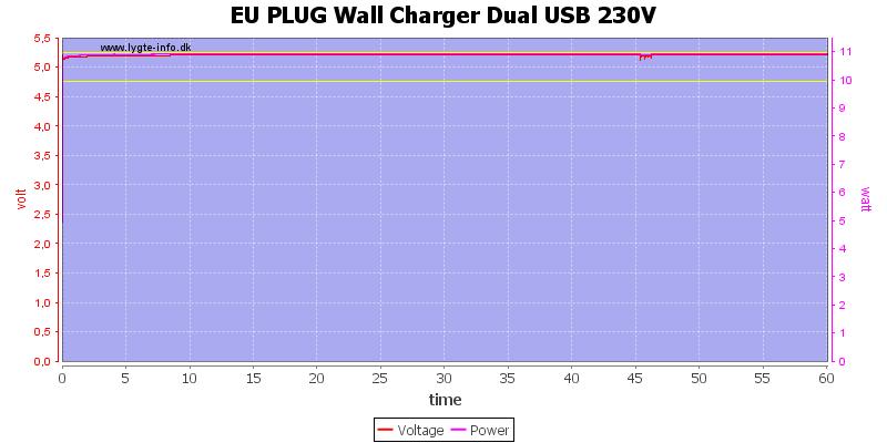 EU%20PLUG%20Wall%20Charger%20Dual%20USB%20230V%20load%20test