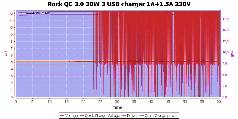 Rock%20QC%203.0%2030W%203%20USB%20charger%201A%2B1.5A%20230V%20load%20test