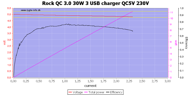 Rock%20QC%203.0%2030W%203%20USB%20charger%20QC5V%20230V%20load%20sweep