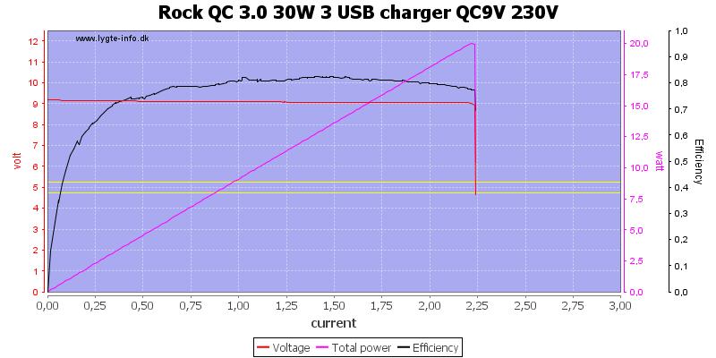 Rock%20QC%203.0%2030W%203%20USB%20charger%20QC9V%20230V%20load%20sweep