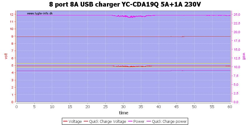8%20port%208A%20USB%20charger%20YC-CDA19Q%205A%2B1A%20230V%20load%20test