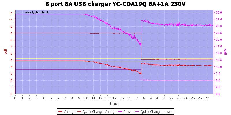 8%20port%208A%20USB%20charger%20YC-CDA19Q%206A%2B1A%20230V%20load%20test