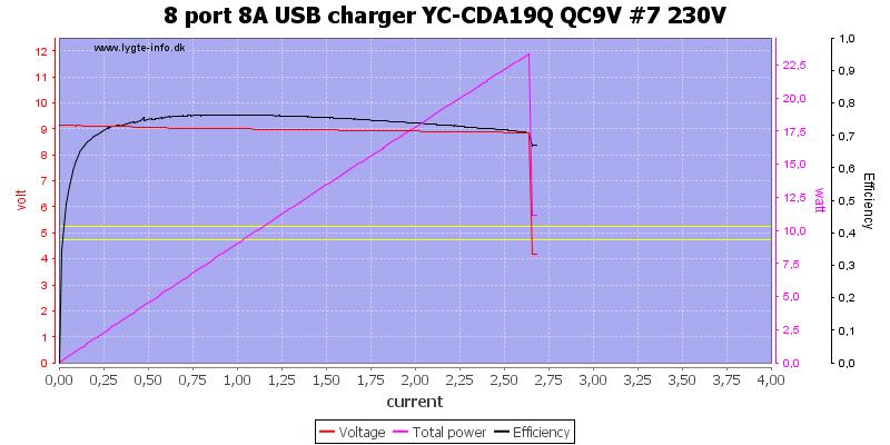 8%20port%208A%20USB%20charger%20YC-CDA19Q%20QC9V%20%237%20230V%20load%20sweep