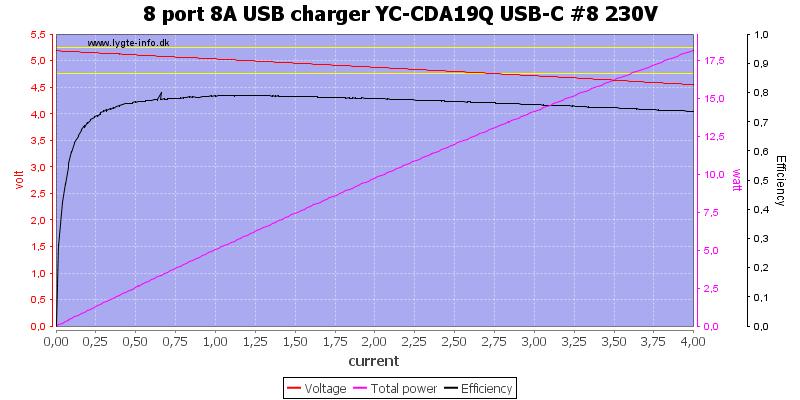 8%20port%208A%20USB%20charger%20YC-CDA19Q%20USB-C%20%238%20230V%20load%20sweep
