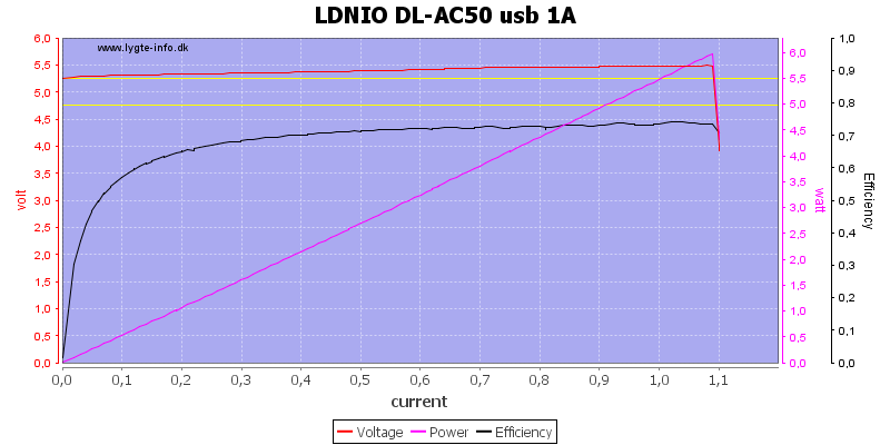 LDNIO%20DL-AC50%20usb%201A%20load%20sweep