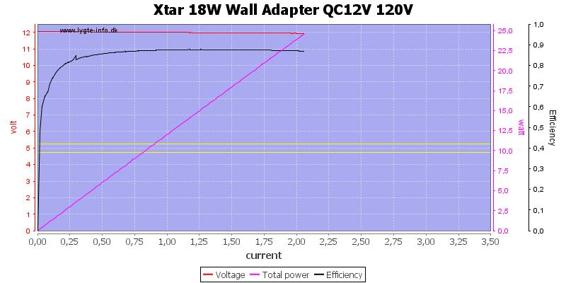 Xtar%2018W%20Wall%20Adapter%20QC12V%20120V%20load%20sweep