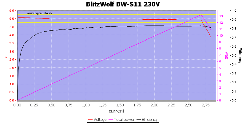 BlitzWolf%20BW-S11%20230V%20load%20sweep