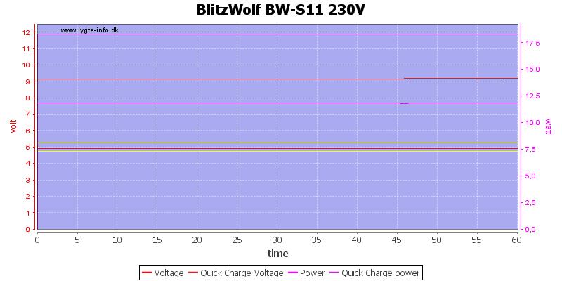 BlitzWolf%20BW-S11%20230V%20load%20test