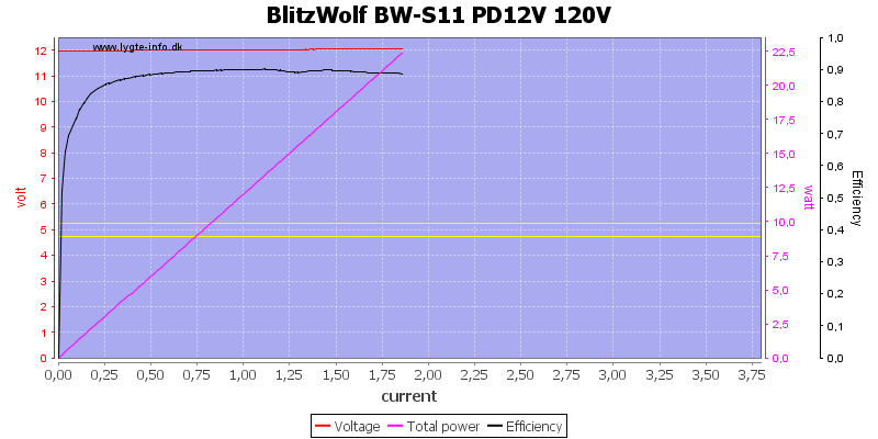 BlitzWolf%20BW-S11%20PD12V%20120V%20load%20sweep