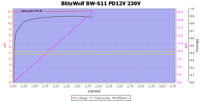 BlitzWolf%20BW-S11%20PD12V%20230V%20load%20sweep