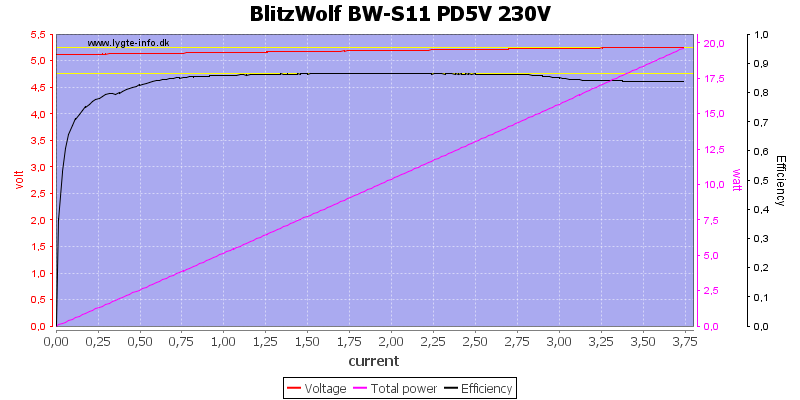 BlitzWolf%20BW-S11%20PD5V%20230V%20load%20sweep