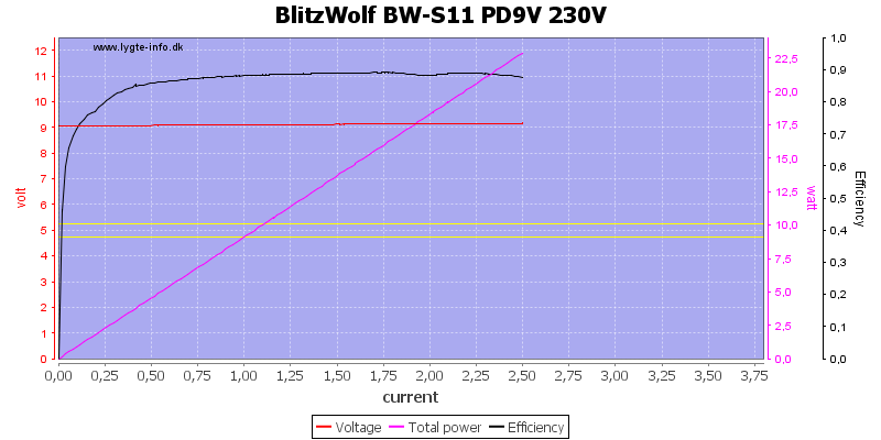 BlitzWolf%20BW-S11%20PD9V%20230V%20load%20sweep