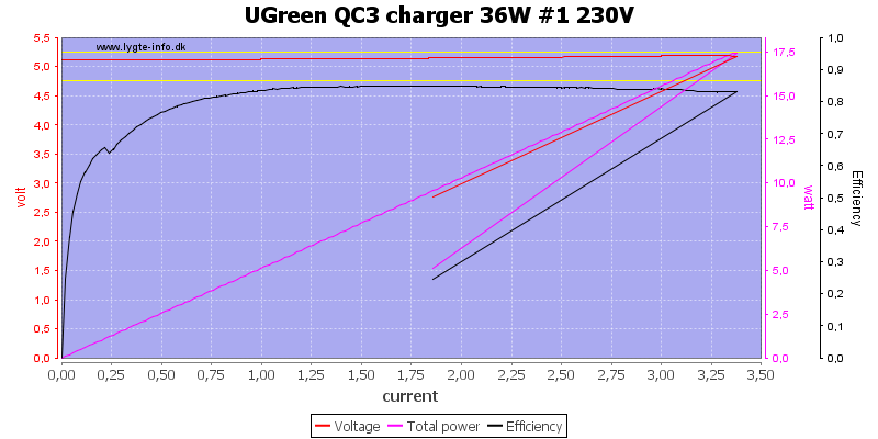 UGreen%20QC3%20charger%2036W%20%231%20230V%20load%20sweep