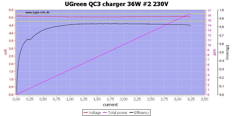 UGreen%20QC3%20charger%2036W%20%232%20230V%20load%20sweep