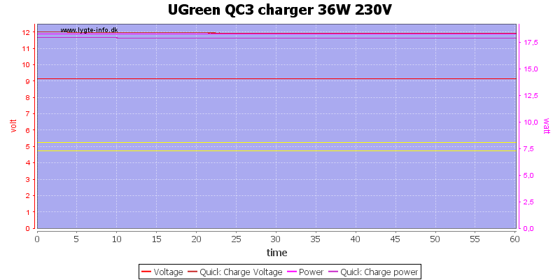 UGreen%20QC3%20charger%2036W%20230V%20load%20test