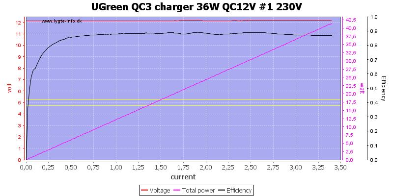 UGreen%20QC3%20charger%2036W%20QC12V%20%231%20230V%20load%20sweep