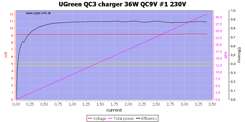 UGreen%20QC3%20charger%2036W%20QC9V%20%231%20230V%20load%20sweep