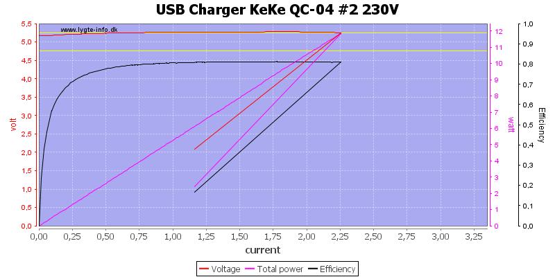 USB%20Charger%20KeKe%20QC-04%20%232%20230V%20load%20sweep