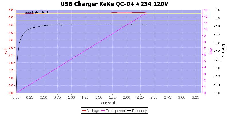 USB%20Charger%20KeKe%20QC-04%20%23234%20120V%20load%20sweep
