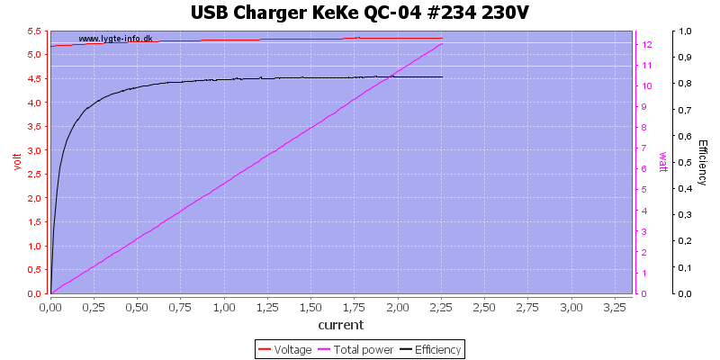 USB%20Charger%20KeKe%20QC-04%20%23234%20230V%20load%20sweep
