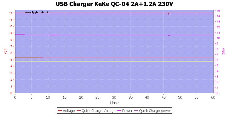 USB%20Charger%20KeKe%20QC-04%202A%2B1.2A%20230V%20load%20test