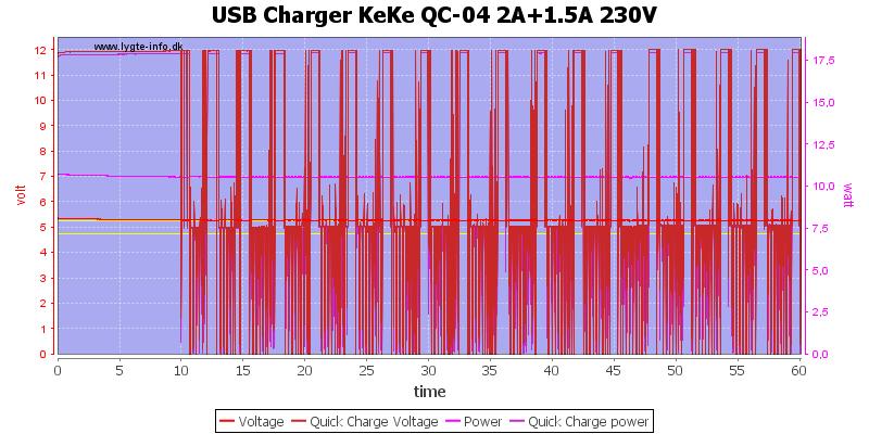 USB%20Charger%20KeKe%20QC-04%202A%2B1.5A%20230V%20load%20test