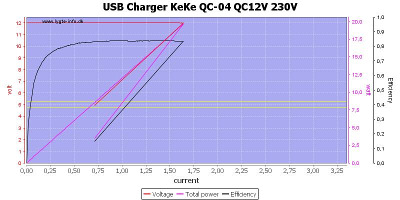 USB%20Charger%20KeKe%20QC-04%20QC12V%20230V%20load%20sweep