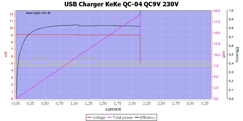 USB%20Charger%20KeKe%20QC-04%20QC9V%20230V%20load%20sweep