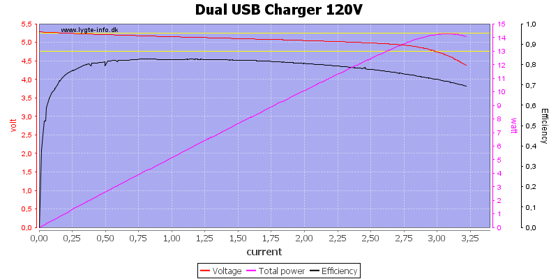 Dual%20USB%20Charger%20120V%20load%20sweep