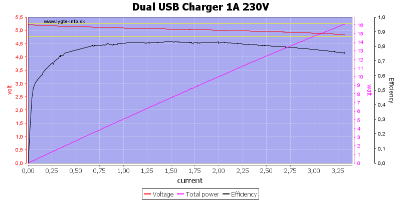 Dual%20USB%20Charger%201A%20230V%20load%20sweep