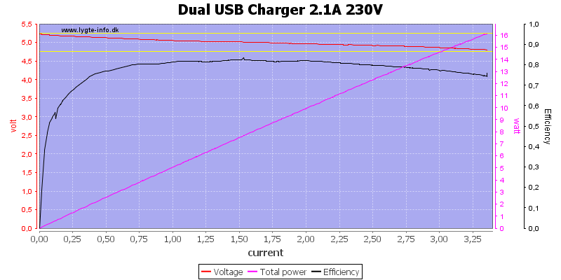 Dual%20USB%20Charger%202.1A%20230V%20load%20sweep