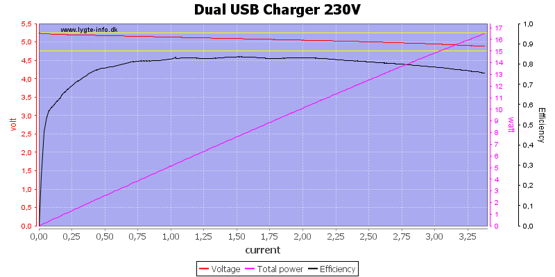 Dual%20USB%20Charger%20230V%20load%20sweep