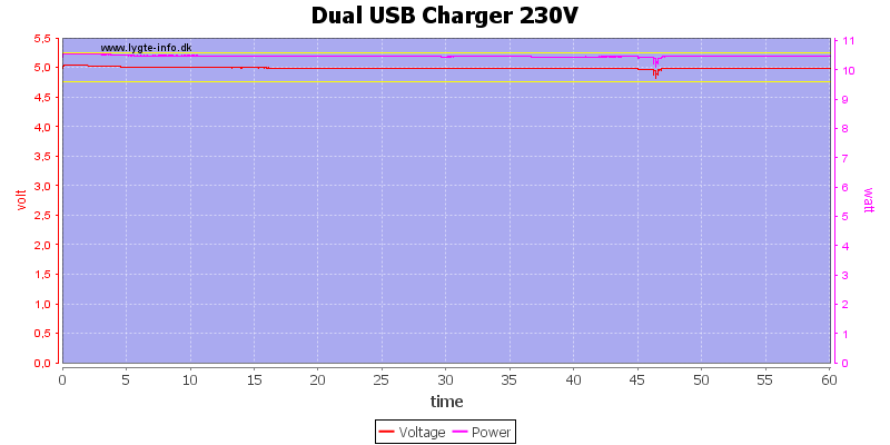 Dual%20USB%20Charger%20230V%20load%20test