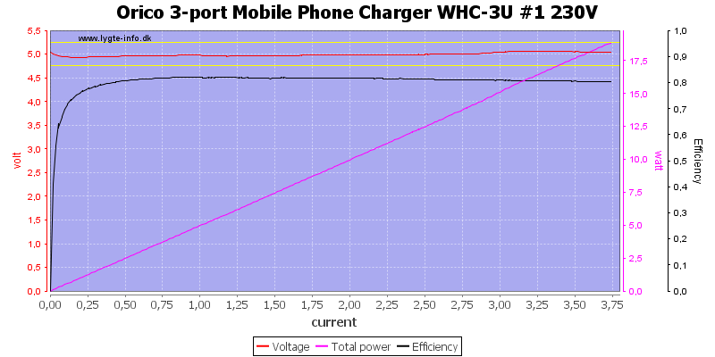 Orico%203-port%20Mobile%20Phone%20Charger%20WHC-3U%20%231%20230V%20load%20sweep