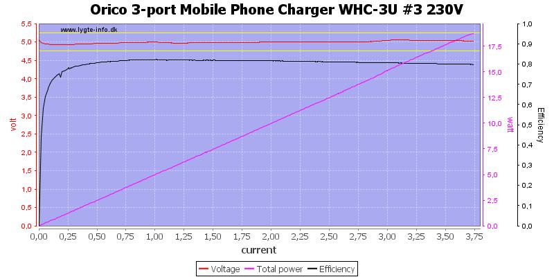 Orico%203-port%20Mobile%20Phone%20Charger%20WHC-3U%20%233%20230V%20load%20sweep
