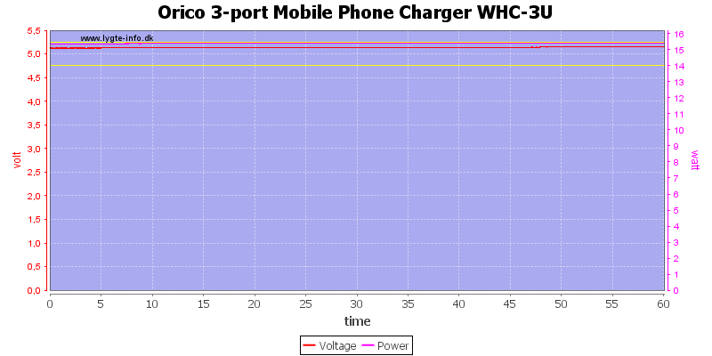 Orico%203-port%20Mobile%20Phone%20Charger%20WHC-3U%20load%20test
