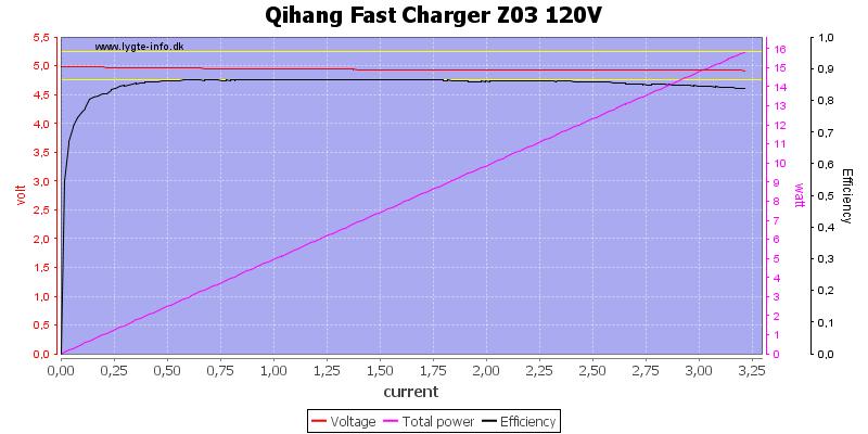 Qihang%20Fast%20Charger%20Z03%20120V%20load%20sweep