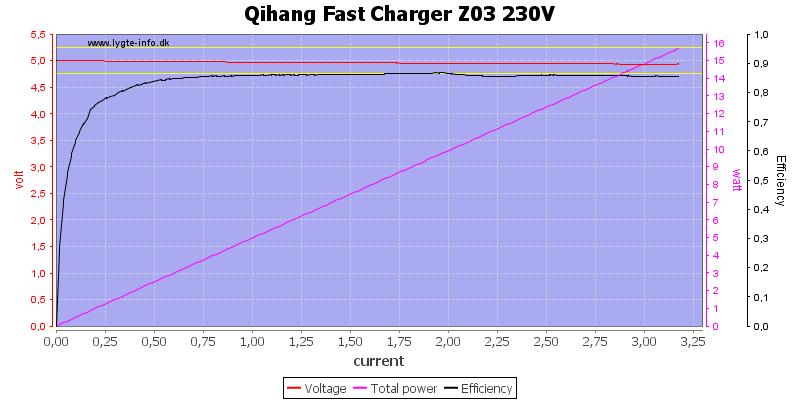 Qihang%20Fast%20Charger%20Z03%20230V%20load%20sweep