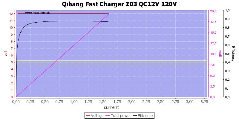 Qihang%20Fast%20Charger%20Z03%20QC12V%20120V%20load%20sweep