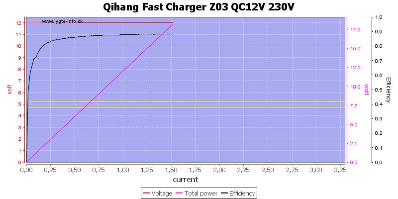 Qihang%20Fast%20Charger%20Z03%20QC12V%20230V%20load%20sweep