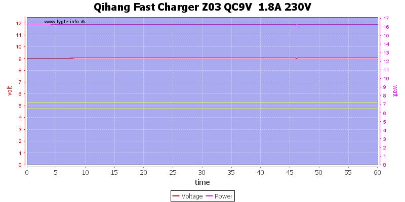 Qihang%20Fast%20Charger%20Z03%20QC9V%20%201.8A%20230V%20load%20test