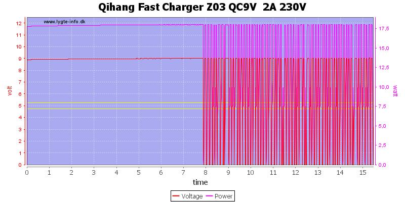 Qihang%20Fast%20Charger%20Z03%20QC9V%20%202A%20230V%20load%20test