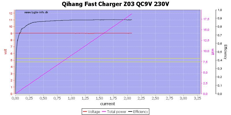 Qihang%20Fast%20Charger%20Z03%20QC9V%20230V%20load%20sweep