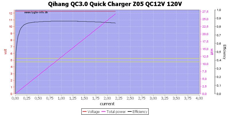 Qihang%20QC3.0%20Quick%20Charger%20Z05%20QC12V%20120V%20load%20sweep