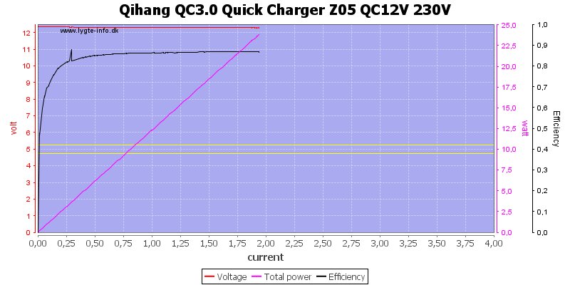 Qihang%20QC3.0%20Quick%20Charger%20Z05%20QC12V%20230V%20load%20sweep
