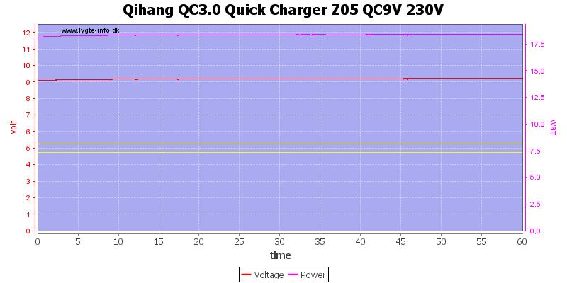 Qihang%20QC3.0%20Quick%20Charger%20Z05%20QC9V%20230V%20load%20test
