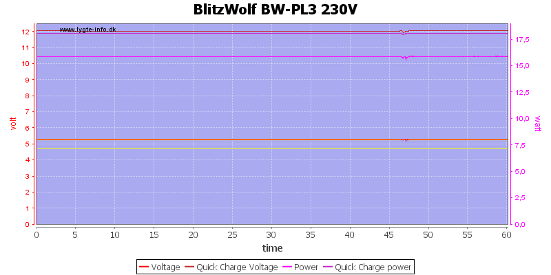BlitzWolf%20BW-PL3%20230V%20load%20test