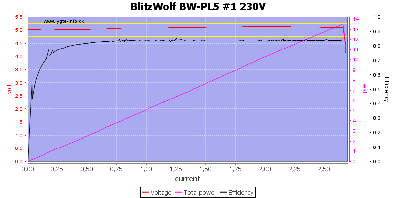 BlitzWolf%20BW-PL5%20%231%20230V%20load%20sweep