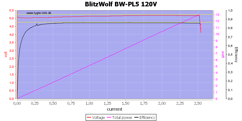 BlitzWolf%20BW-PL5%20120V%20load%20sweep