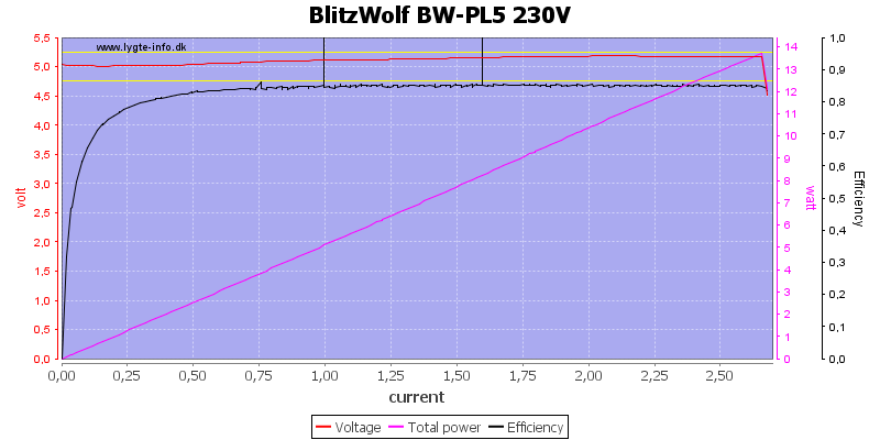 BlitzWolf%20BW-PL5%20230V%20load%20sweep